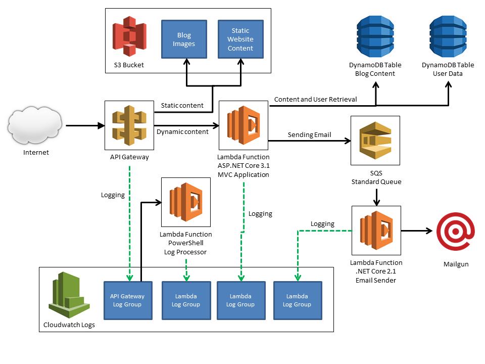 Diagram of JamesQMurphy.com website using AWS Services like API Gateway, Lambda Functions, S3 Storage, CloudWatch Logs, SQS, SES, and DynamoDb