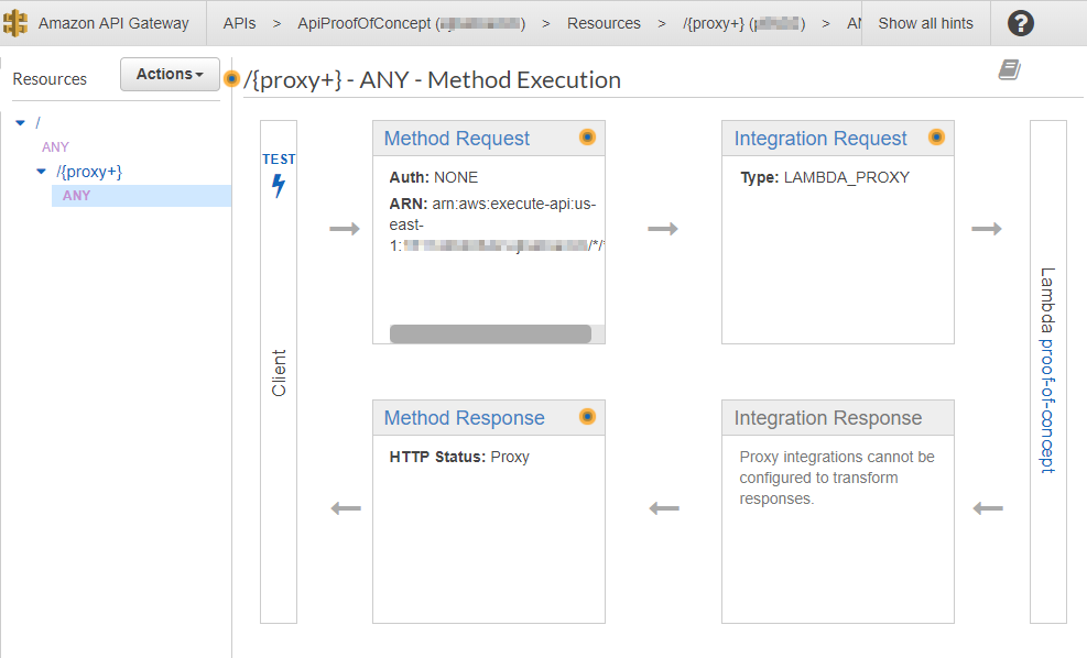 AWS Console - configuration screen for method in API Gateway showing flow from