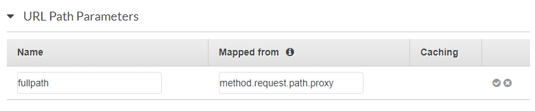 AWS Console - URL Path Parameters section with name set to