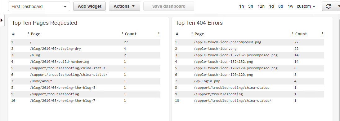 CloudWatch Logs Insights Dashboard with Top Ten Pages Requested and Top Ten 404 Errors