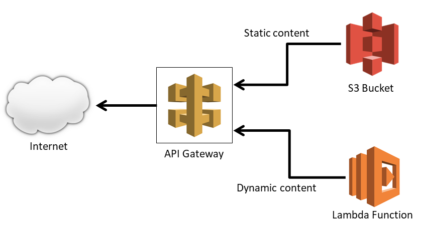 Diagram of site showing API Gateway forwarding static content to AWS S3 and dynamic content to AWS Lambda